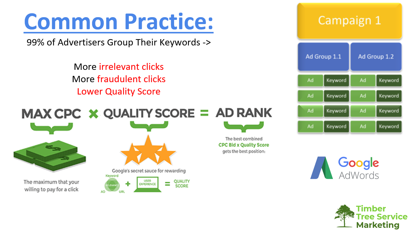 how to save money on adwords
